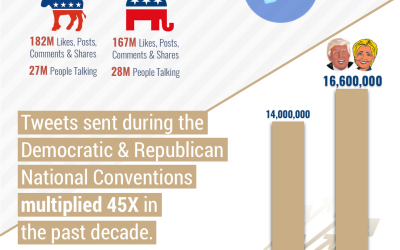 Political Conventions Are No Longer Conventional [Infographic]