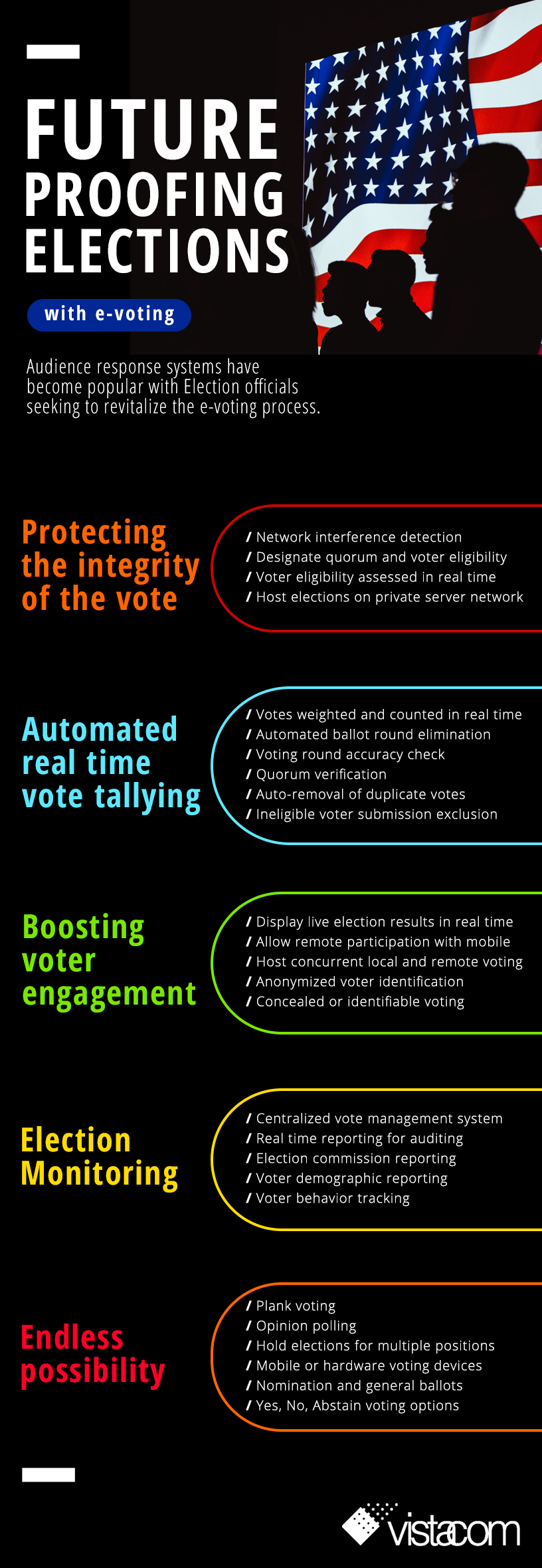 Future proofing elections with e-voting infographic